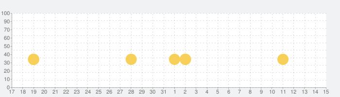 タワークラフト 3D - 放置建設ゲームの話題指数グラフ(4月15日(木))