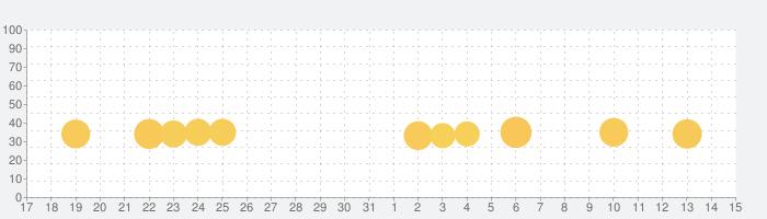 百人一首 初めてかるた 無料版の話題指数グラフ(6月15日(火))