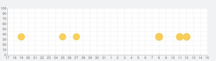 癒しのウーパールーパー育成ゲームの話題指数グラフ(6月15日(火))