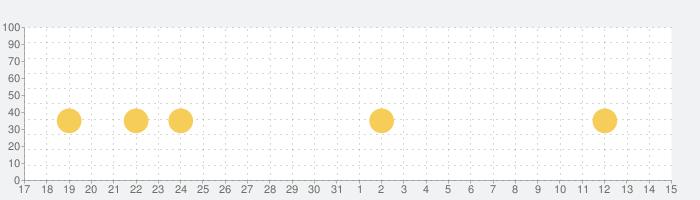 小学生の英語 - 子供向け英単語勉強アプリの話題指数グラフ(6月15日(火))