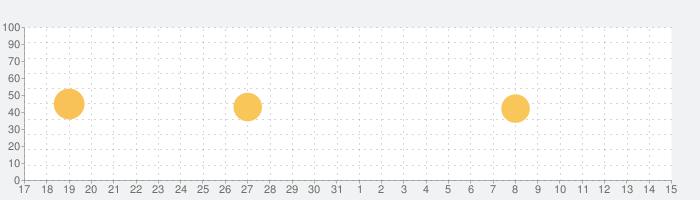 Oska Writingの話題指数グラフ(6月15日(火))