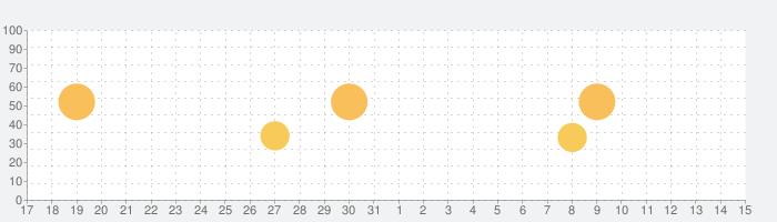ProShotの話題指数グラフ(8月15日(土))