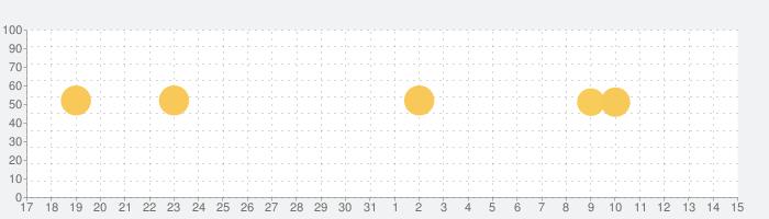 Adobe Scan: OCR 付 スキャナーアプリの話題指数グラフ(8月15日(土))