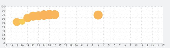 LEGO® DUPLO® WORLDの話題指数グラフ(6月15日(火))