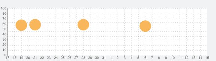MOODAの話題指数グラフ(4月15日(木))
