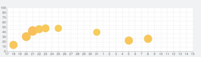 益田市防災アプリの話題指数グラフ(6月15日(火))