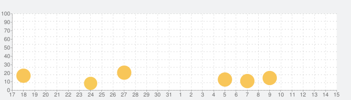 MARVEL Future Fightの話題指数グラフ(6月15日(火))