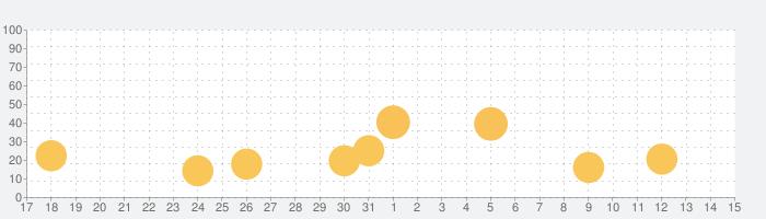 みんなの体調ノート-体温体調の管理共有アプリの話題指数グラフ(4月15日(木))