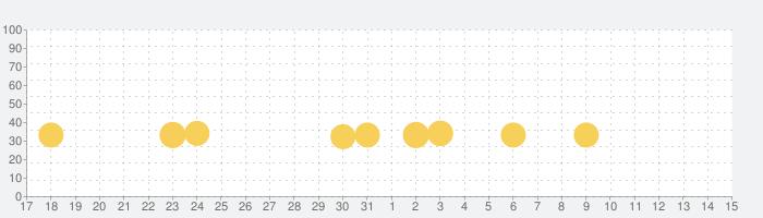 アナと雪の女王:フローズン・アドベンチャーの話題指数グラフ(8月15日(土))