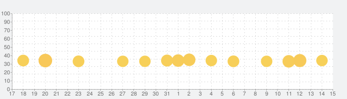ダメージアシスタント for ポケカの話題指数グラフ(6月15日(火))