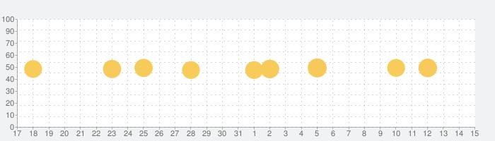 航空波浪気象情報の話題指数グラフ(6月15日(火))
