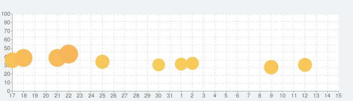 イナズマイレブン SDの話題指数グラフ(8月15日(土))