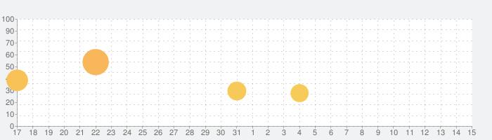 ぼっちゃん。の話題指数グラフ(6月15日(火))