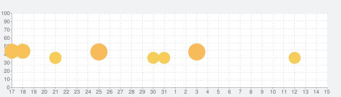2 人ミニゲーム : チャレンジの話題指数グラフ(6月15日(火))