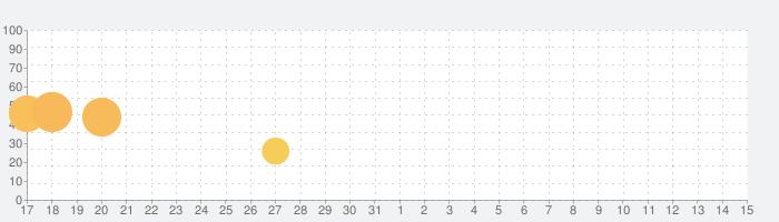 ハローキティ:おやすみなさいの話題指数グラフ(6月15日(火))