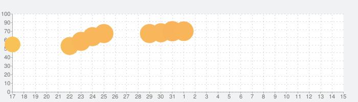 Going Ballsの話題指数グラフ(4月15日(木))