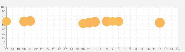 ブロック!三角形パズル:タングラムの話題指数グラフ(8月15日(土))