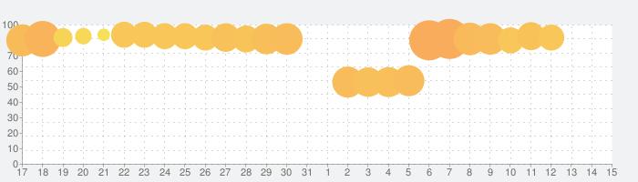 商人放浪記-あきんどの成り上がり道の話題指数グラフ(4月15日(木))