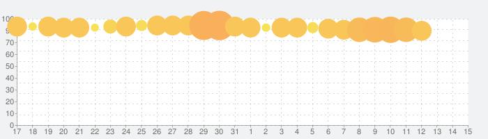 大三国志の話題指数グラフ(8月15日(土))