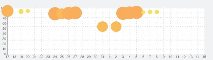 ゆるキャン△ VIRTUAL CAMP ~本栖湖編~の話題指数グラフ(4月15日(木))