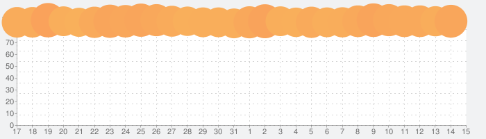 YouTubeの話題指数グラフ(8月15日(土))