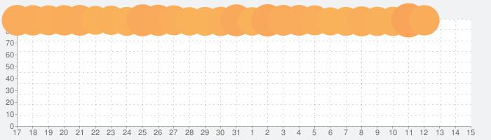 創作ハンバーガー堂の話題指数グラフ(4月15日(木))