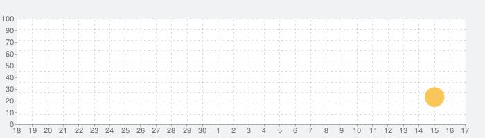Die Presseの話題指数グラフ(10月17日(日))