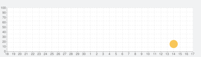 日ネ辞書の話題指数グラフ(10月17日(日))