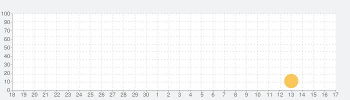 Pepi Bath 2の話題指数グラフ(10月17日(日))