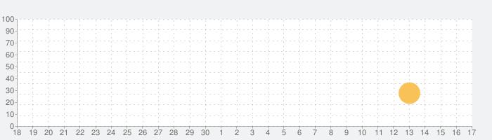 ETC eTag找優惠の話題指数グラフ(10月17日(日))