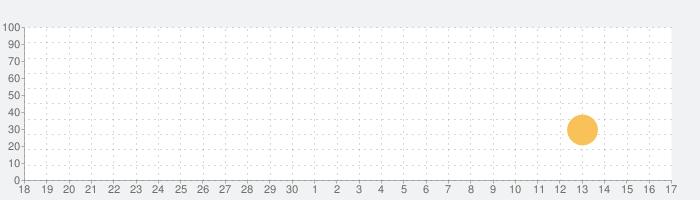 真实卡车:欧洲巴士公交车模拟器の話題指数グラフ(10月17日(日))