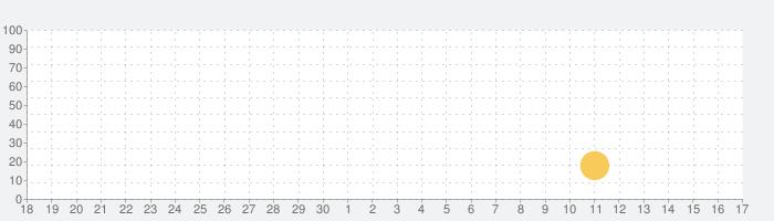 ワイルド恐竜シミュレーターゲーム:ディノシムの話題指数グラフ(10月17日(日))