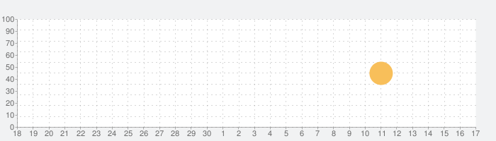Krant van West-Vlaanderenの話題指数グラフ(10月17日(日))