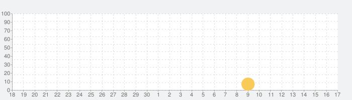 和西辞典 Spanish Dictionary Proの話題指数グラフ(10月17日(日))