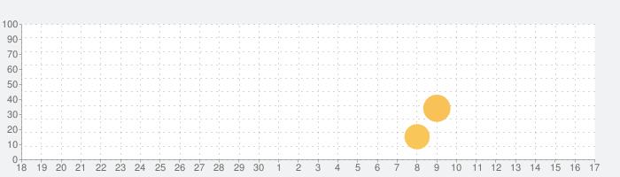 Voiz FM - Sách nói & Podcastの話題指数グラフ(10月17日(日))