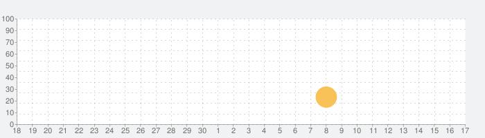 英会話アプリ「ネイティブ1000人と作った英会話〜日常英会話編〜」の話題指数グラフ(10月17日(日))