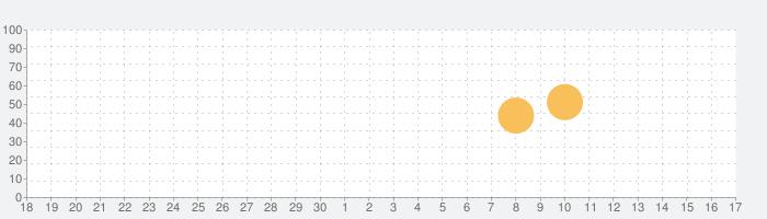 角川 合本俳句歳時記 第四版の話題指数グラフ(10月17日(日))