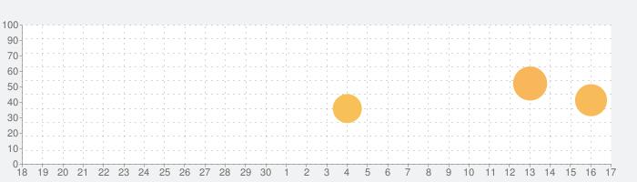返校Detentionの話題指数グラフ(10月17日(日))