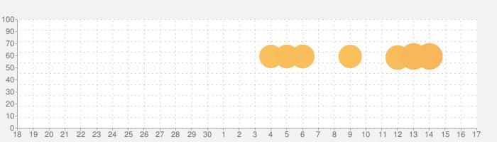 Tile Master - 古典的なマジャンゲームの除去の話題指数グラフ(7月17日(金))