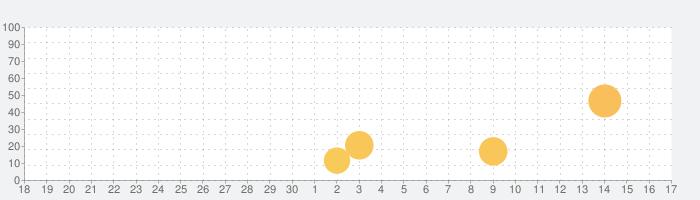 初音ミク公式ナビ ミクナビの話題指数グラフ(10月17日(日))