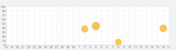 ONE PIECE 公式漫画アプリの話題指数グラフ(10月17日(日))