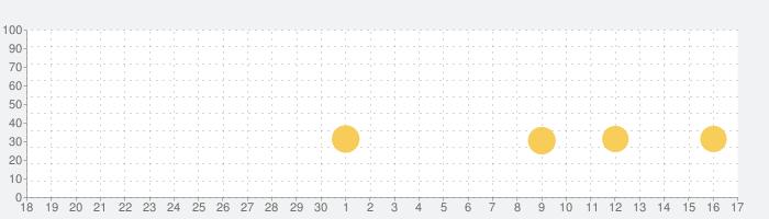 ソリティアの話題指数グラフ(10月17日(日))