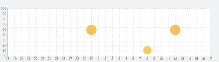 Once - 日記帳 / 手帳 / ノート Appの話題指数グラフ(10月17日(日))