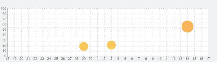aTimeLogger - パーソナル時間記録の話題指数グラフ(10月17日(日))