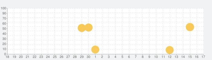 LANDの話題指数グラフ(10月17日(日))