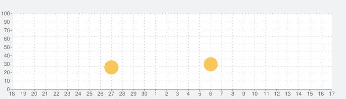 ウィル ヒーローの話題指数グラフ(10月17日(日))