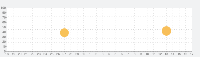 GZH: notícias RSの話題指数グラフ(10月17日(日))
