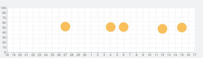 nemo フランス語の話題指数グラフ(10月17日(日))