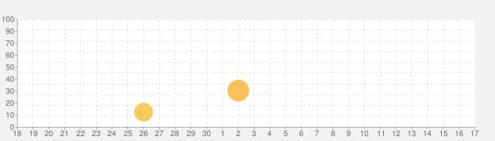 ハングルの読み方 - 韓国語入門の話題指数グラフ(10月17日(日))