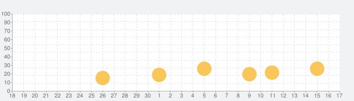 Scatter Slots: ホットなラスベガス式スロットの話題指数グラフ(10月17日(日))